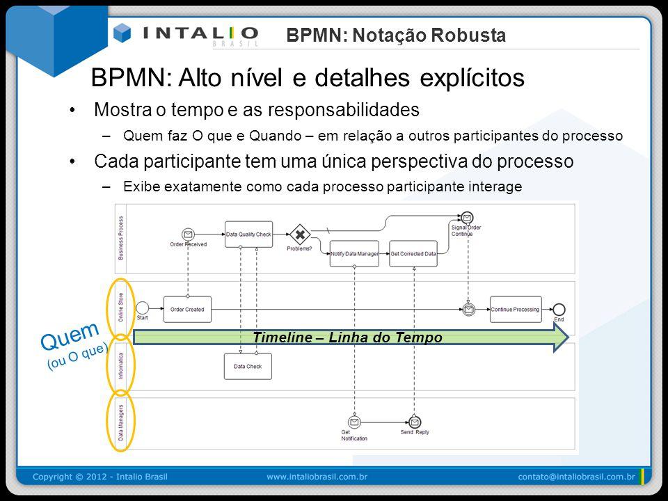 BPMN: Alto nível e detalhes explícitos