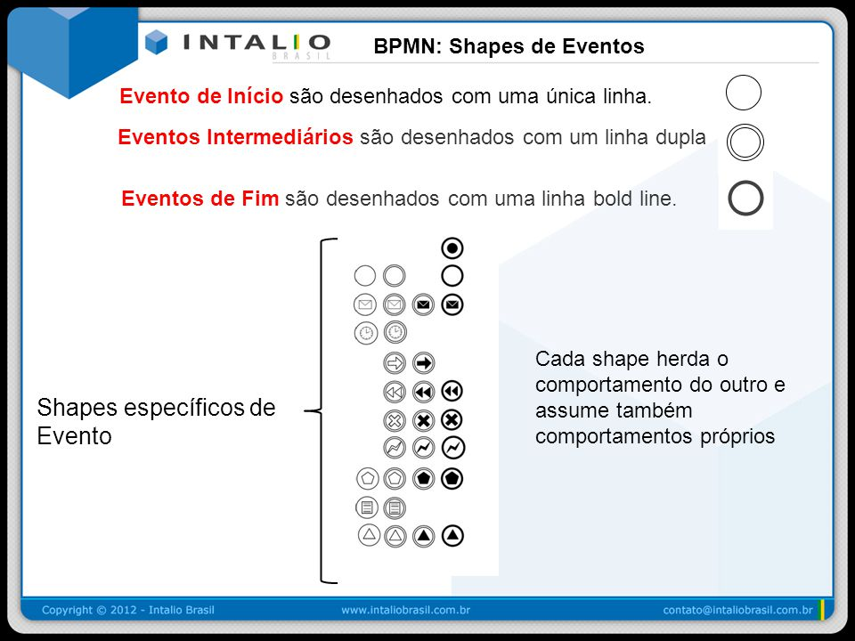 BPMN: Shapes de Eventos