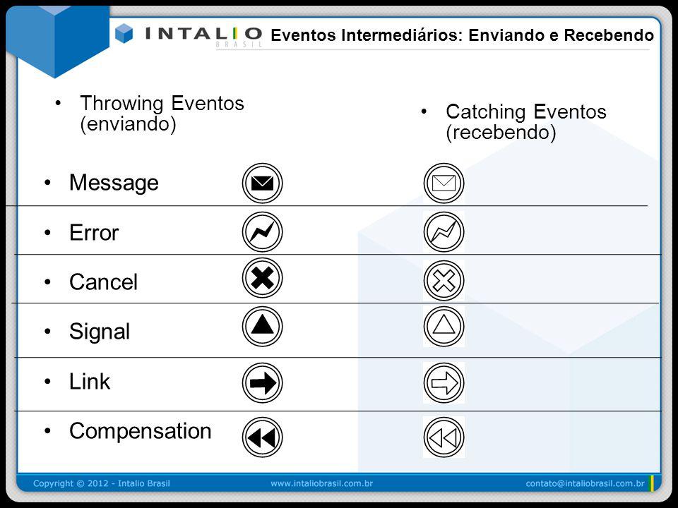 Eventos Intermediários: Enviando e Recebendo