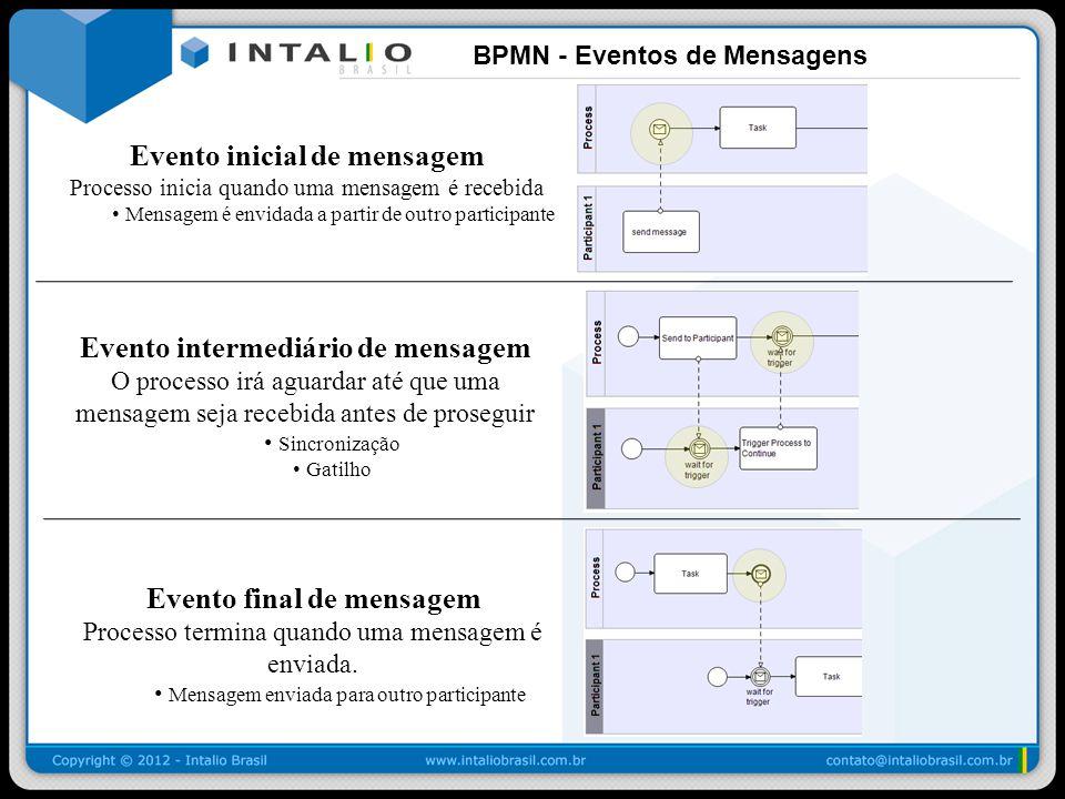 BPMN - Eventos de Mensagens