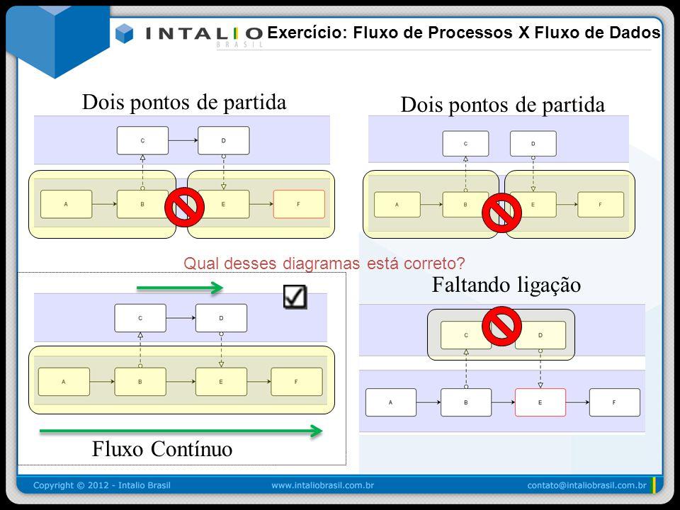 Exercício: Fluxo de Processos X Fluxo de Dados