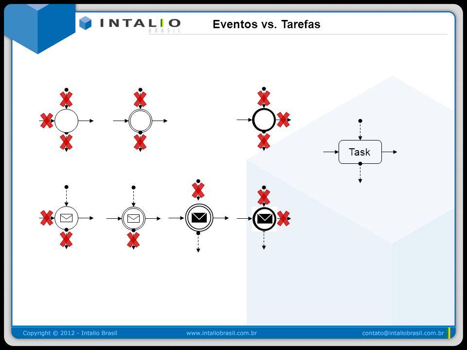 Eventos vs. Tarefas Task