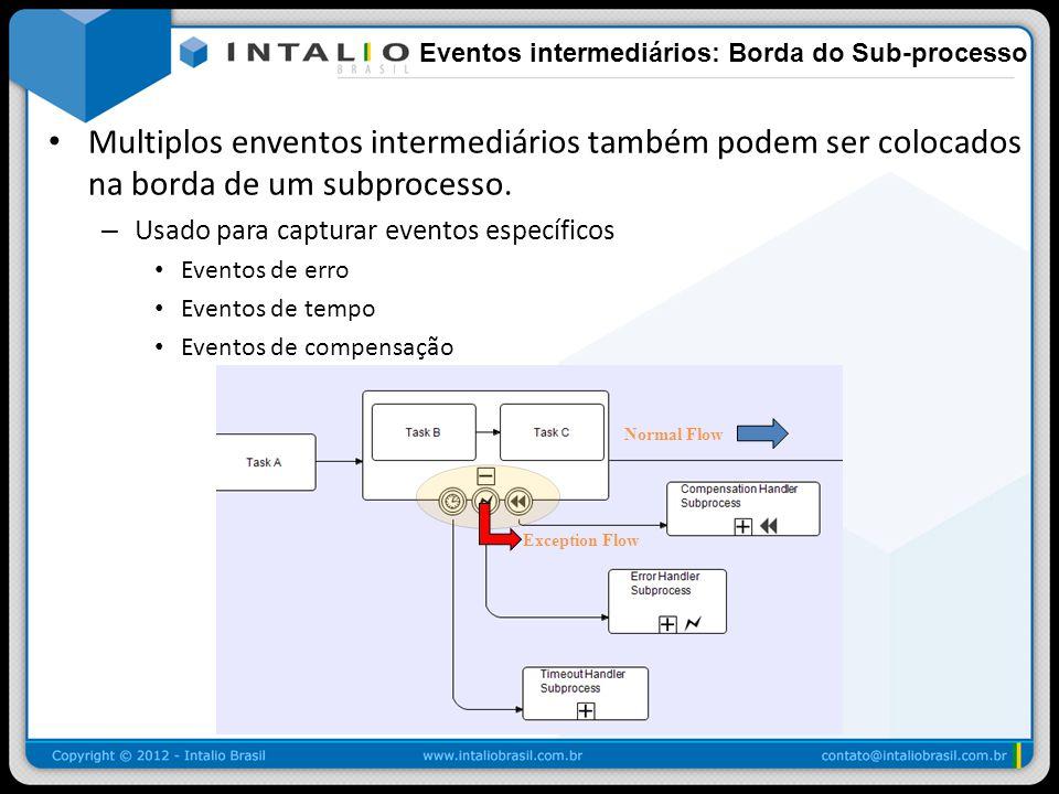 Eventos intermediários: Borda do Sub-processo