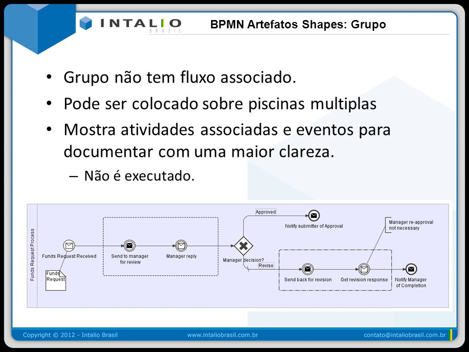 BPMN Artefatos Shapes: Grupo