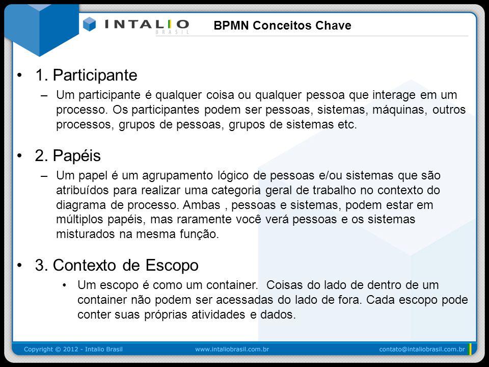 1. Participante 2. Papéis 3. Contexto de Escopo BPMN Conceitos Chave