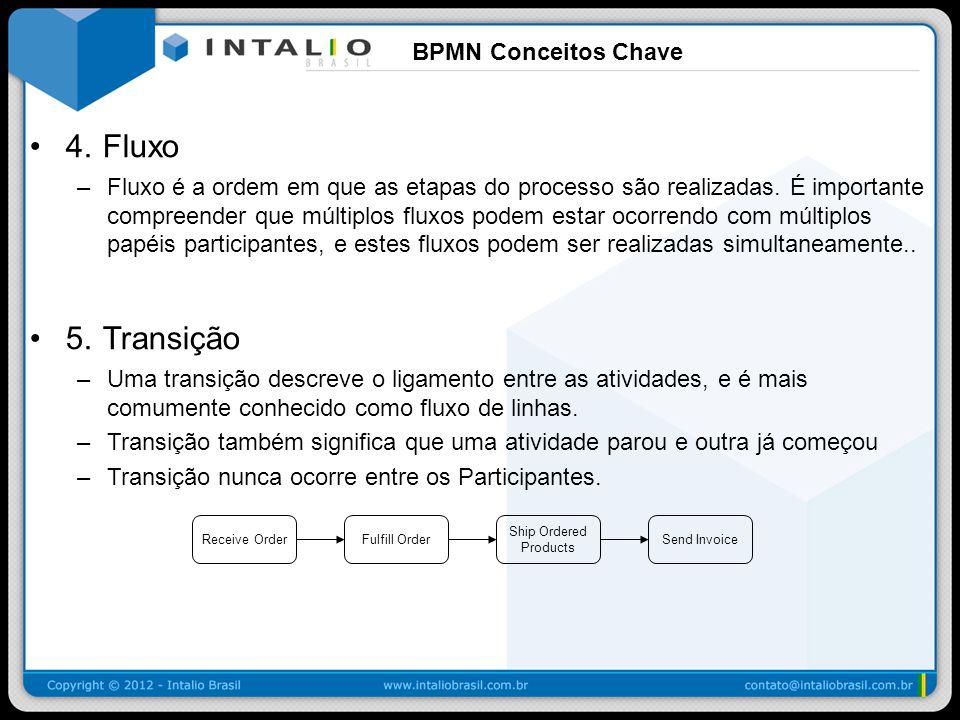 4. Fluxo 5. Transição BPMN Conceitos Chave