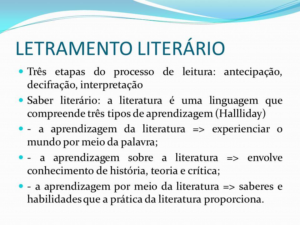 LETRAMENTO LITERÁRIO Três etapas do processo de leitura: antecipação, decifração, interpretação.