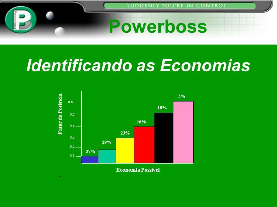 Identificando as Economias