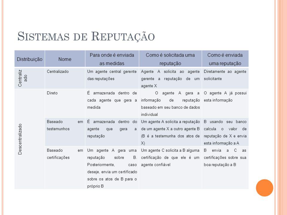 Sistemas de Reputação Distribuição Nome Para onde é enviada as medidas