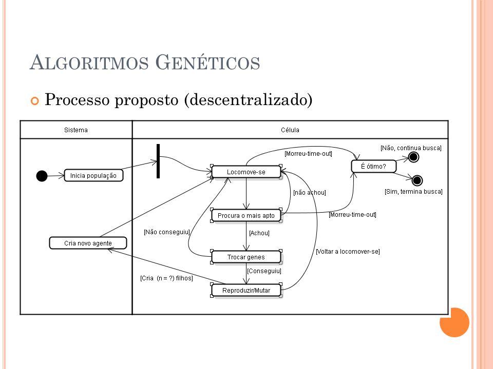 Algoritmos Genéticos Processo proposto (descentralizado)