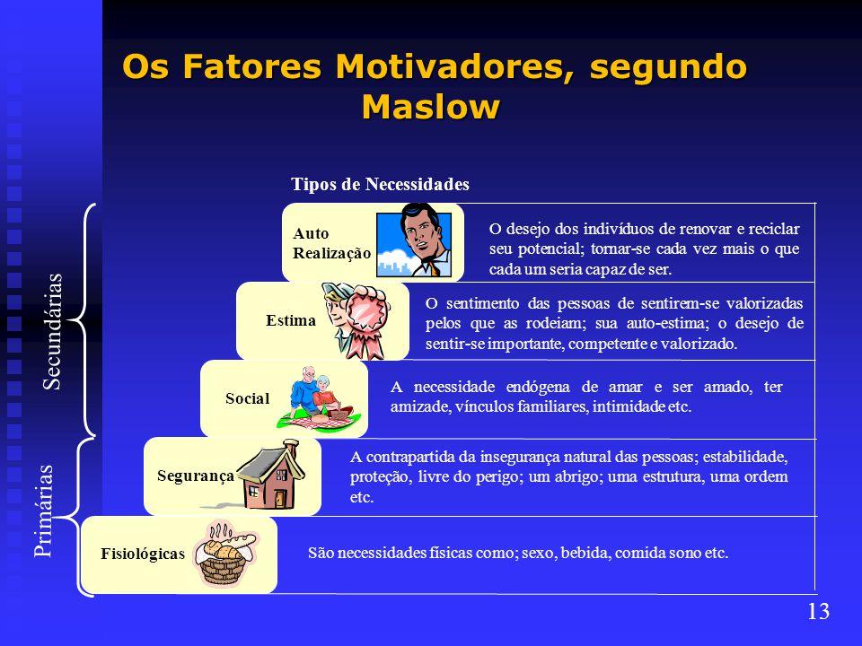 Os Fatores Motivadores, segundo Maslow