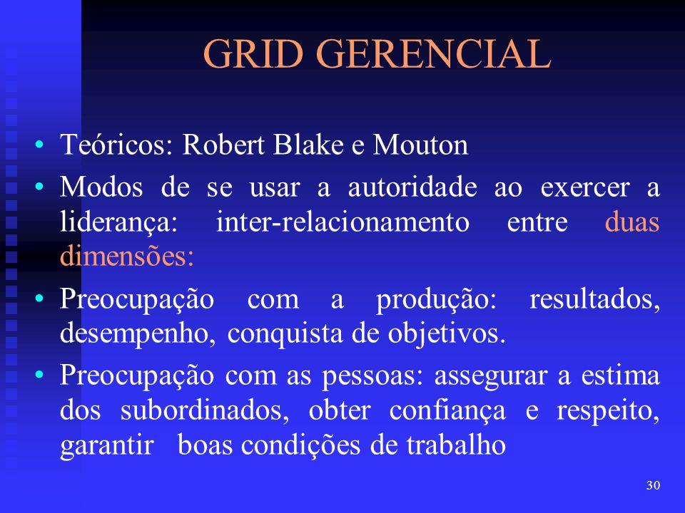 GRID GERENCIAL Teóricos: Robert Blake e Mouton