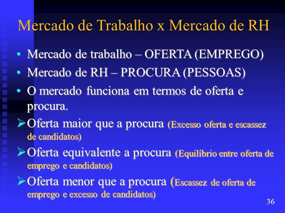 Mercado de Trabalho x Mercado de RH