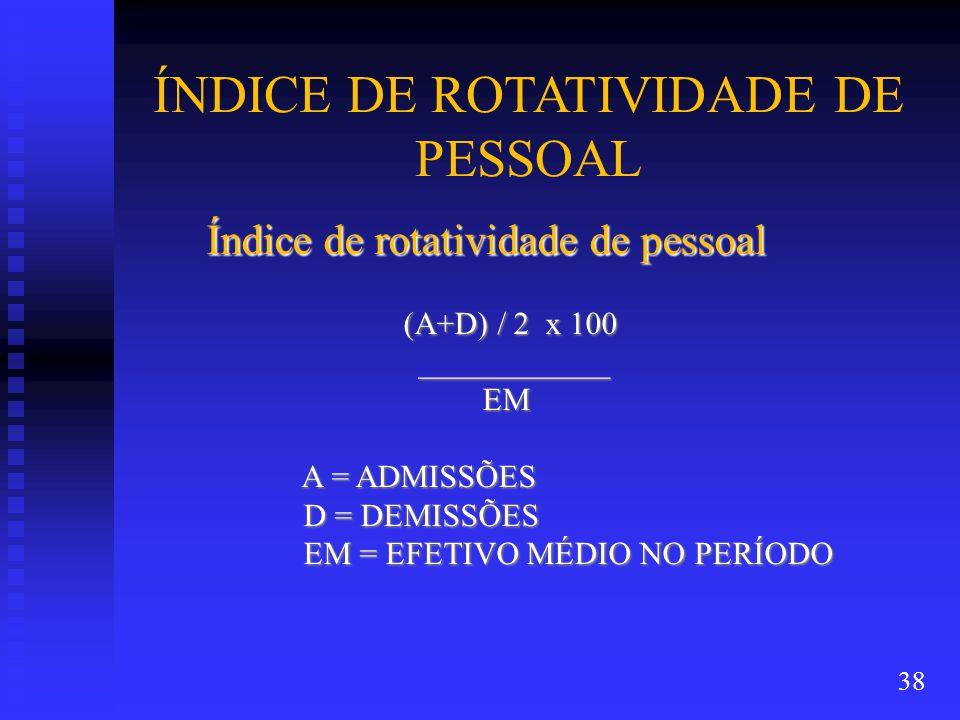 ÍNDICE DE ROTATIVIDADE DE PESSOAL
