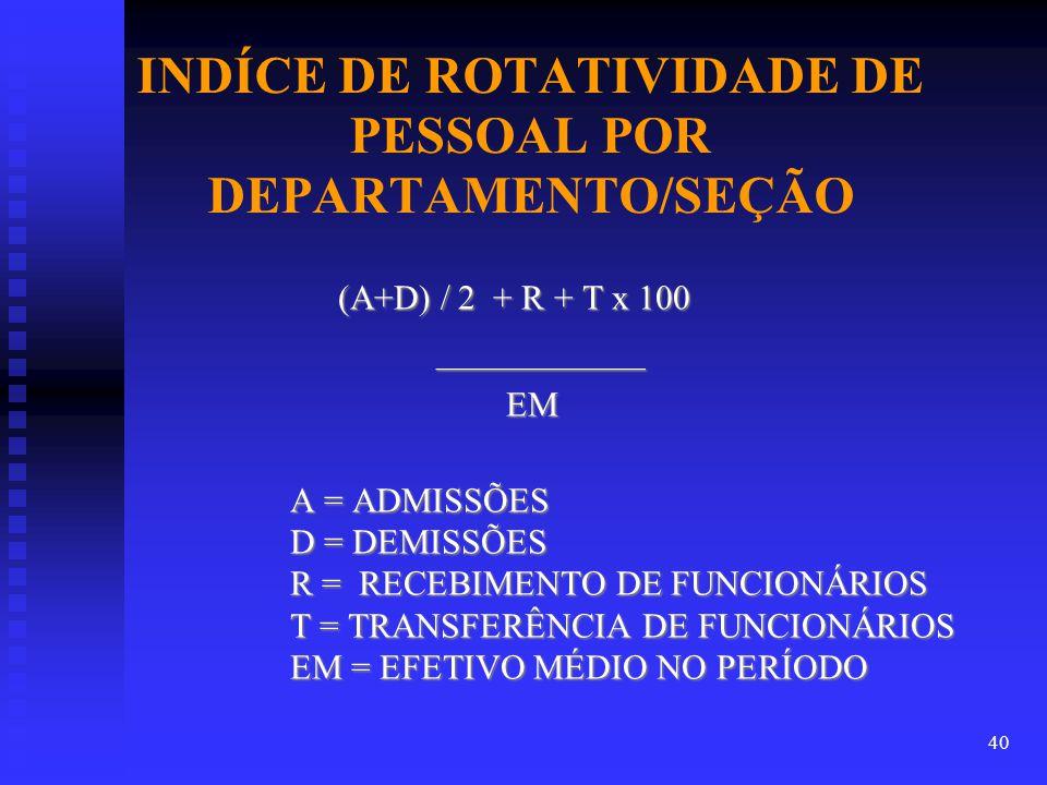 INDÍCE DE ROTATIVIDADE DE PESSOAL POR DEPARTAMENTO/SEÇÃO