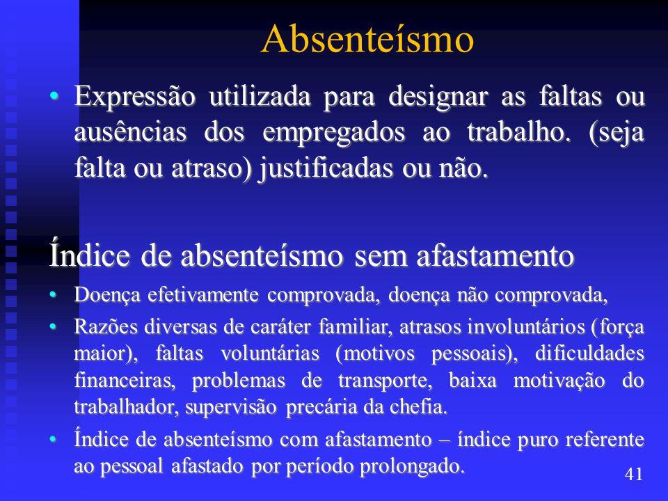 Absenteísmo Índice de absenteísmo sem afastamento