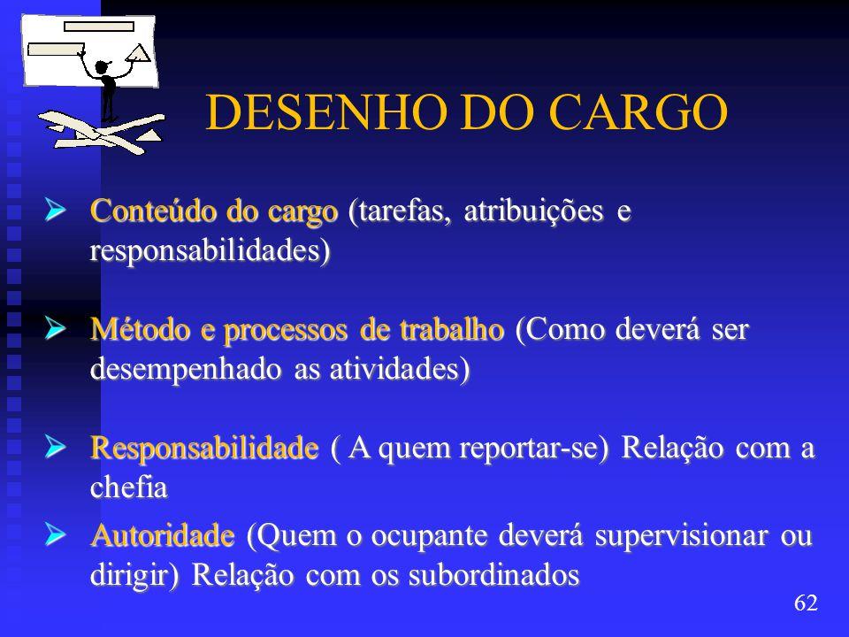 DESENHO DO CARGO Conteúdo do cargo (tarefas, atribuições e responsabilidades)