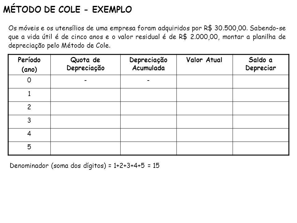 MÉTODO DE COLE - EXEMPLO
