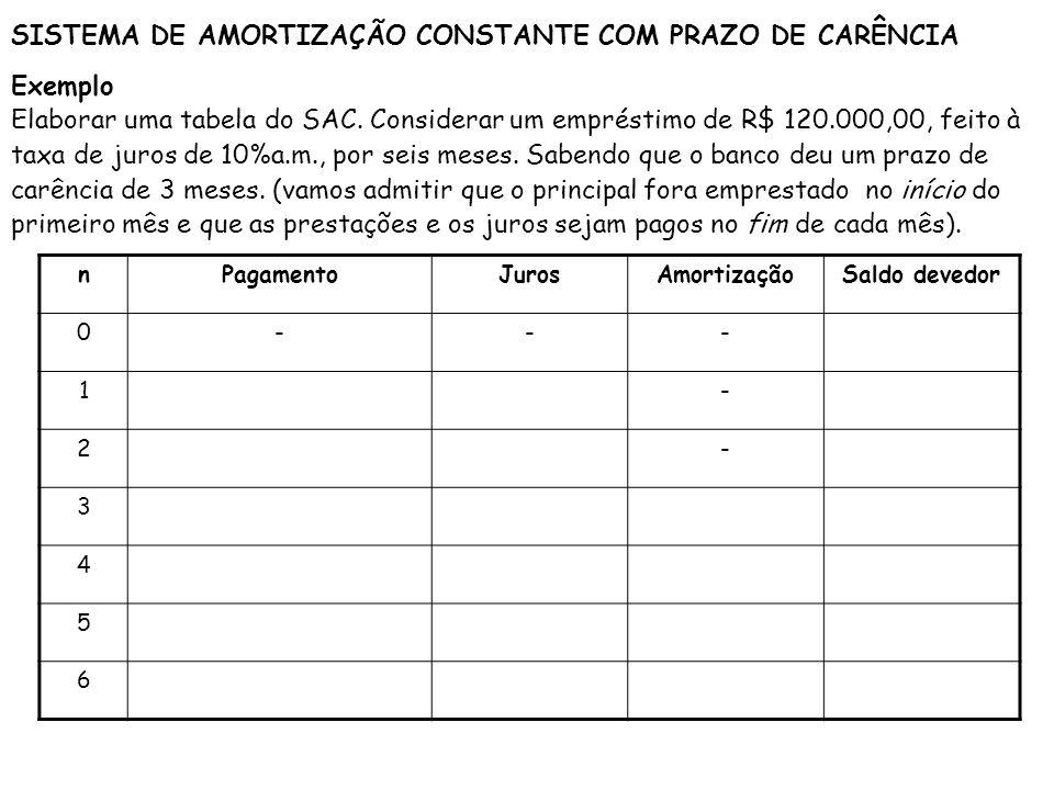SISTEMA DE AMORTIZAÇÃO CONSTANTE COM PRAZO DE CARÊNCIA