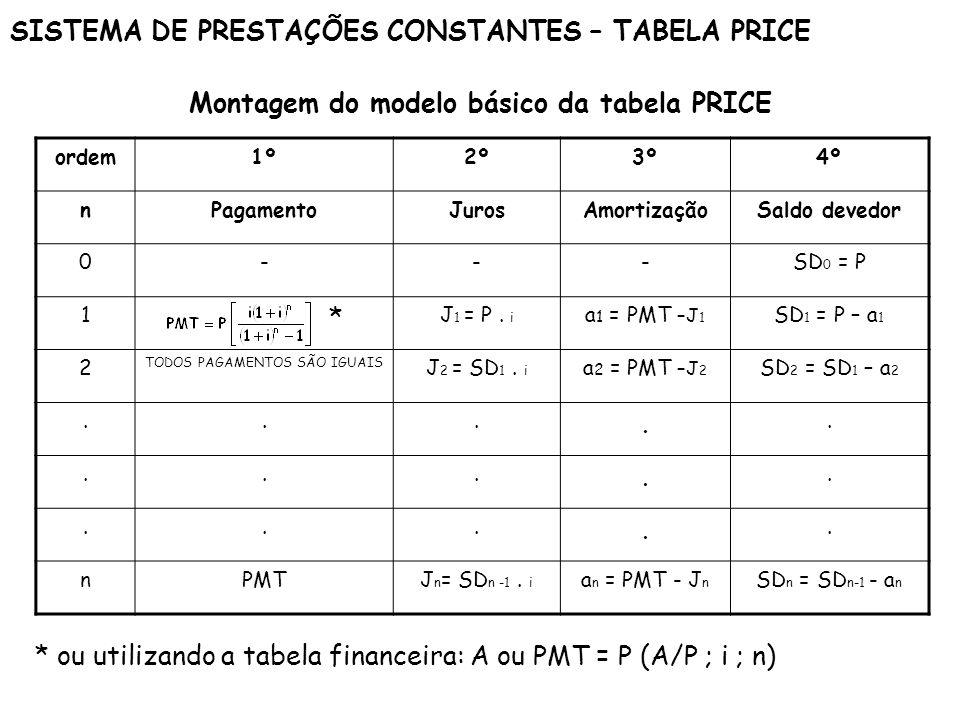 Montagem do modelo básico da tabela PRICE