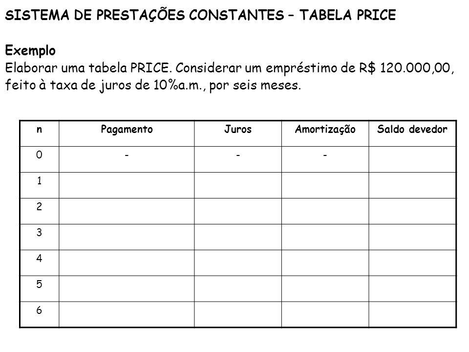 SISTEMA DE PRESTAÇÕES CONSTANTES – TABELA PRICE