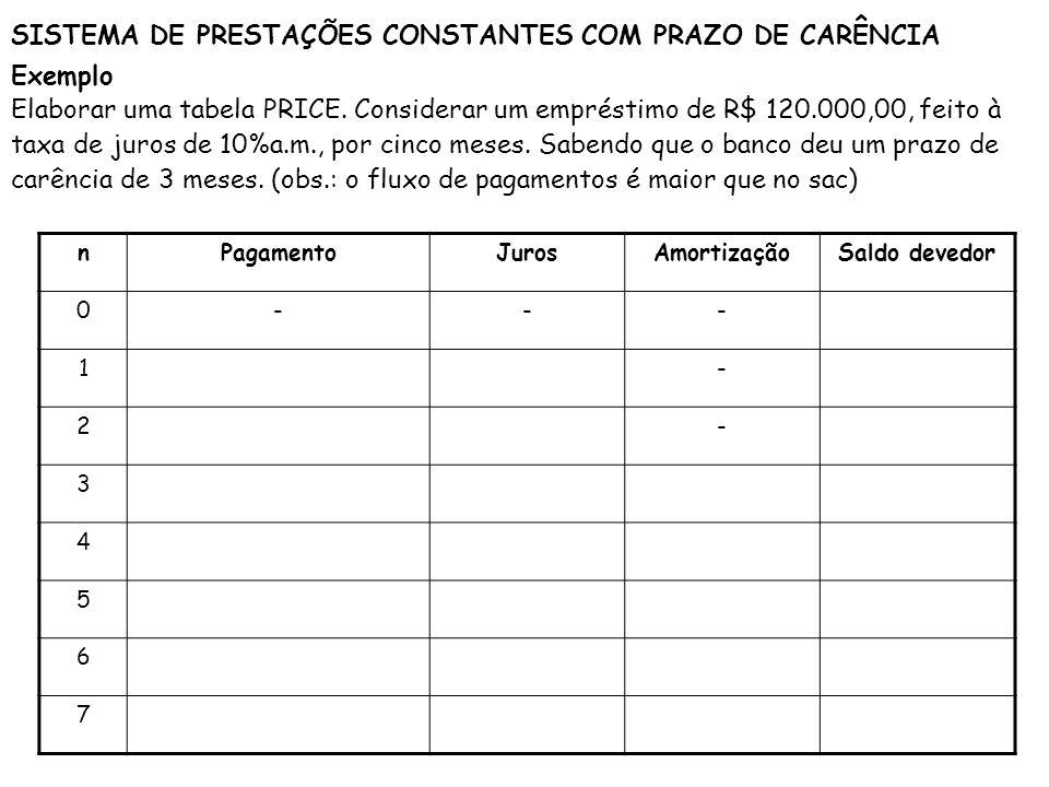 SISTEMA DE PRESTAÇÕES CONSTANTES COM PRAZO DE CARÊNCIA
