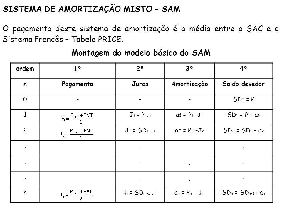 Montagem do modelo básico do SAM
