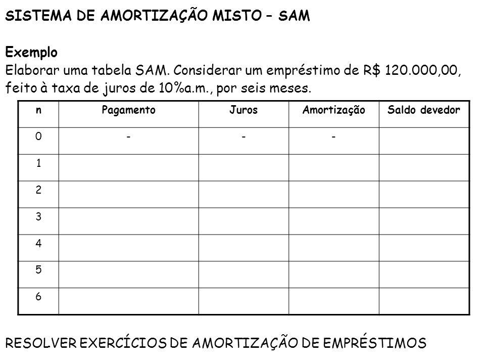 SISTEMA DE AMORTIZAÇÃO MISTO – SAM