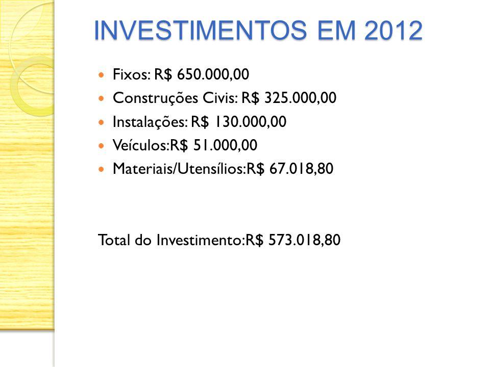 INVESTIMENTOS EM 2012 Fixos: R$ 650.000,00