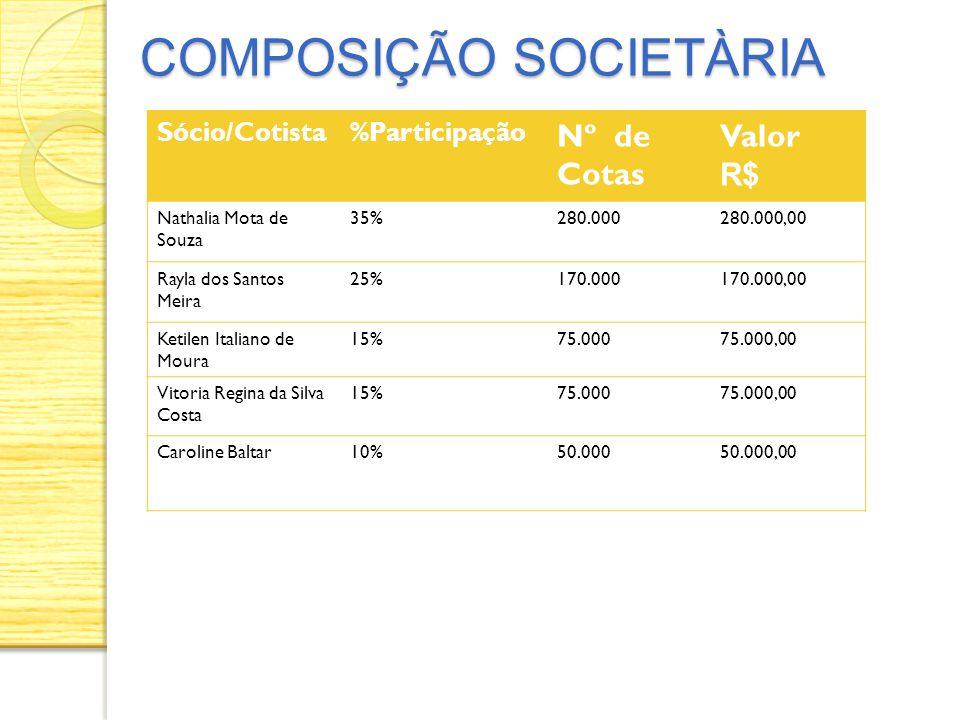 COMPOSIÇÃO SOCIETÀRIA