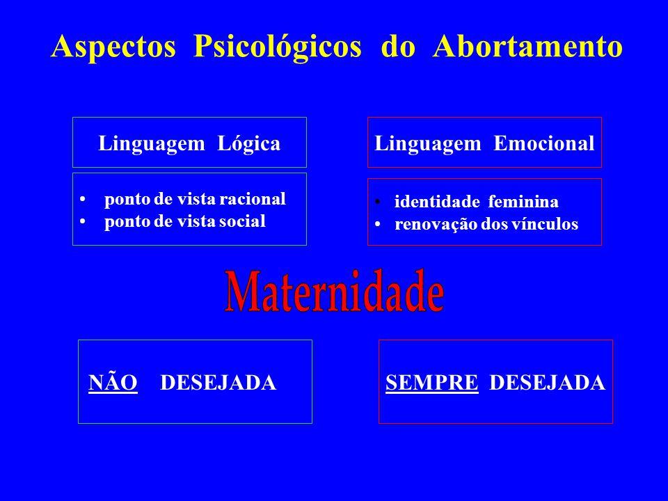 Aspectos Psicológicos do Abortamento