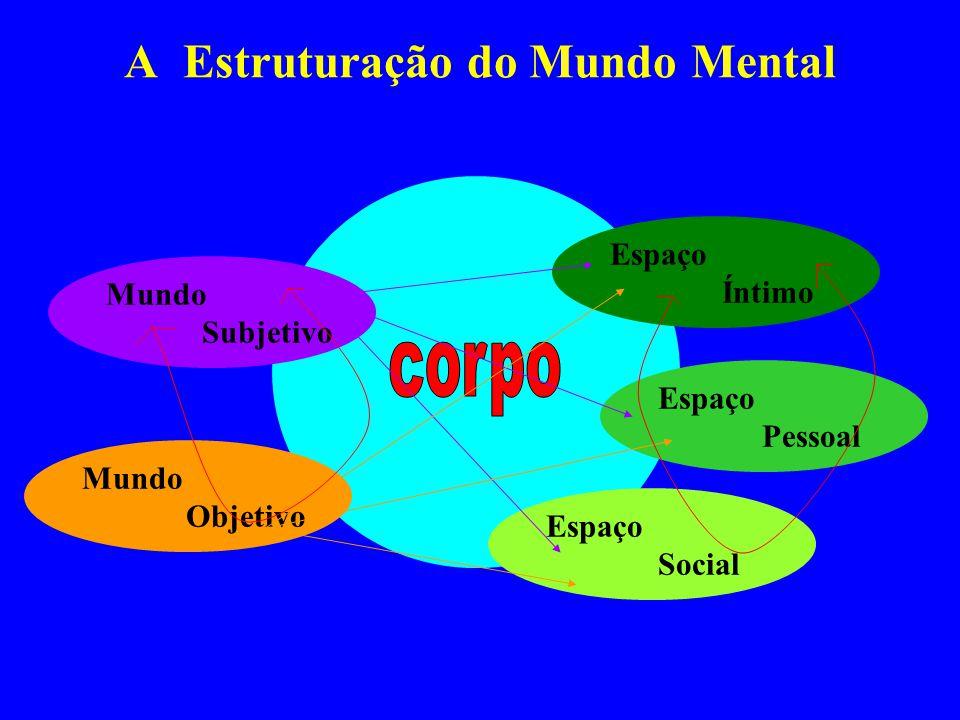 A Estruturação do Mundo Mental
