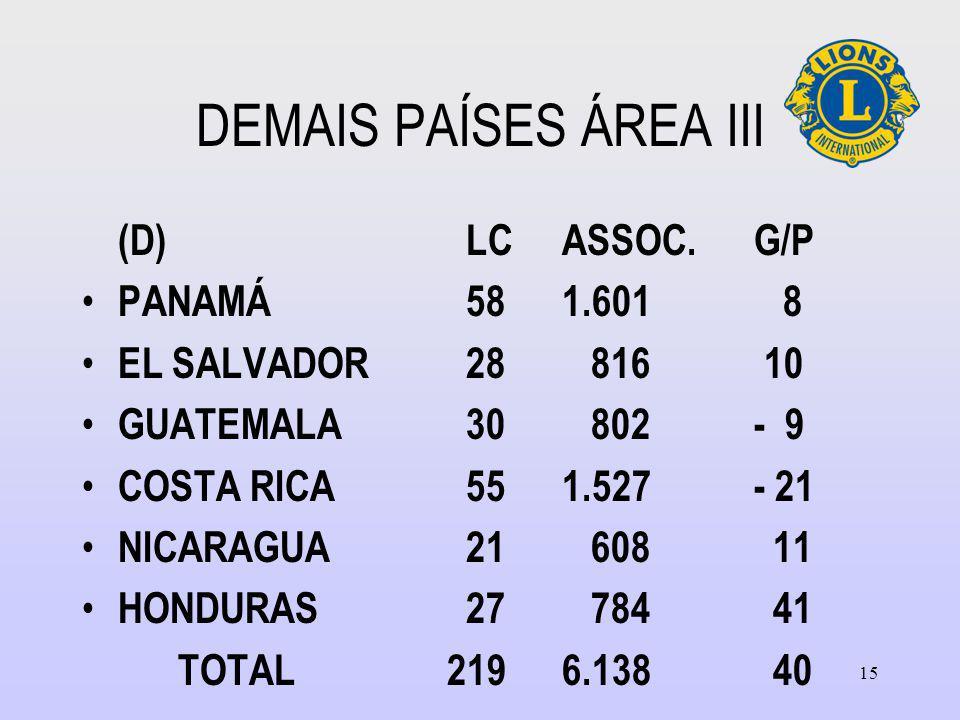 DEMAIS PAÍSES ÁREA III (D) LC ASSOC. G/P PANAMÁ 58 1.601 8