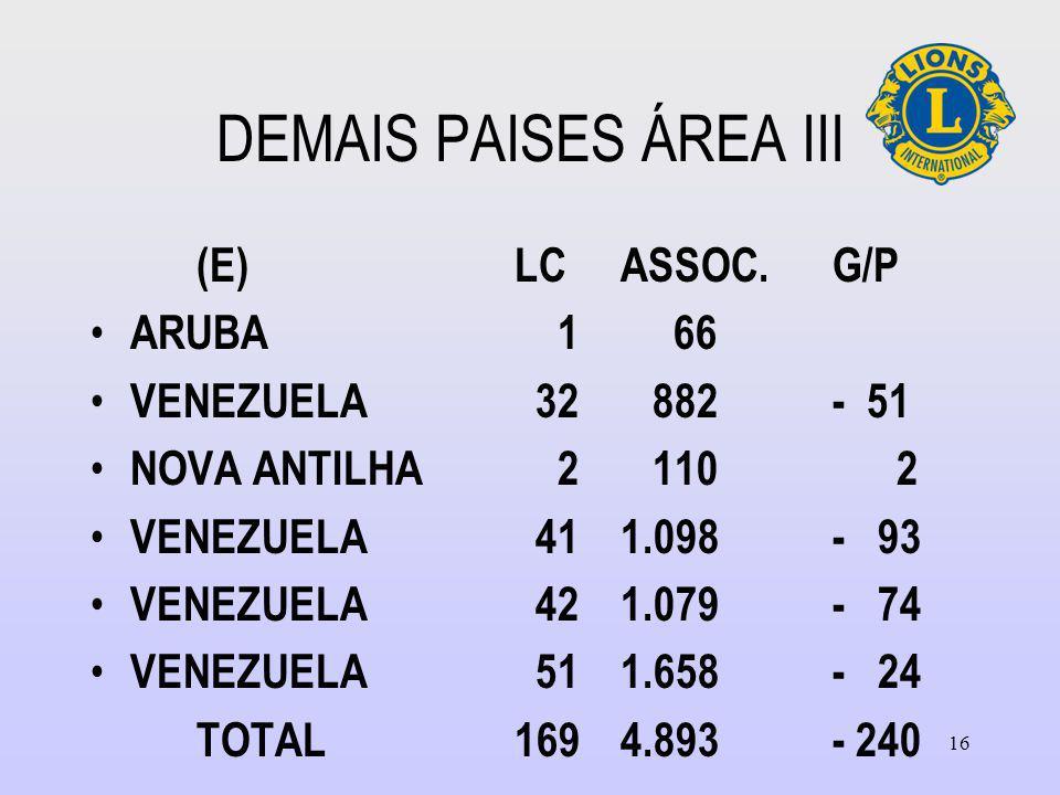 DEMAIS PAISES ÁREA III (E) LC ASSOC. G/P ARUBA 1 66