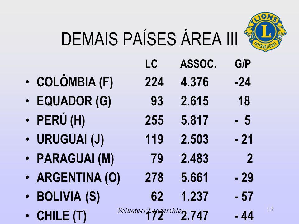 DEMAIS PAÍSES ÁREA III COLÔMBIA (F) 224 4.376 -24