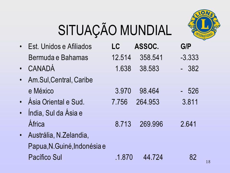 SITUAÇÃO MUNDIAL Est. Unidos e Afiliados LC ASSOC. G/P