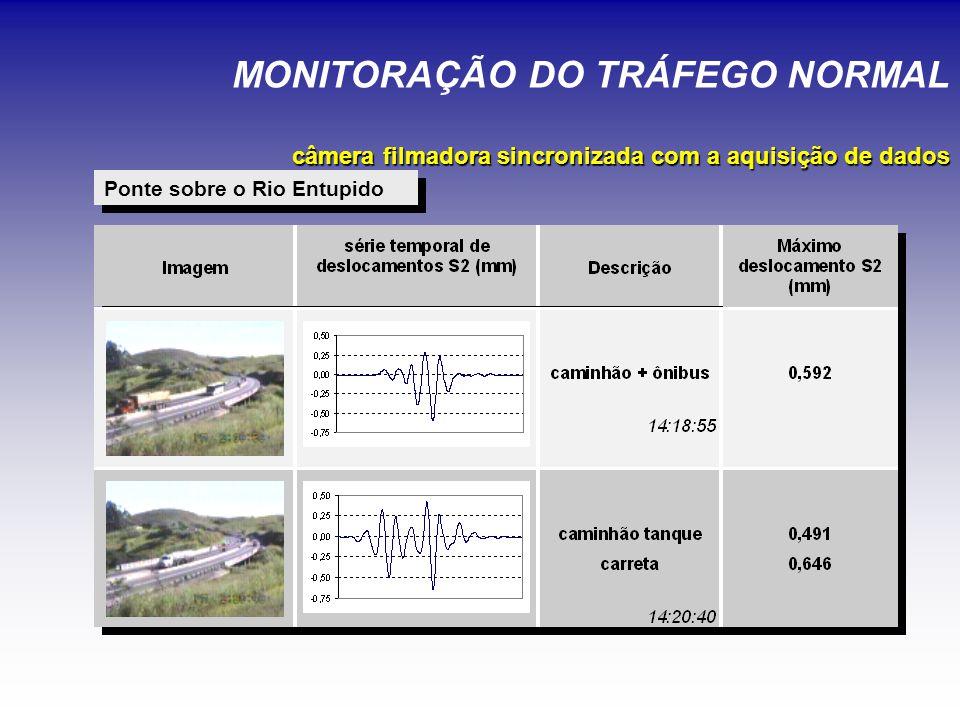 MONITORAÇÃO DO TRÁFEGO NORMAL câmera filmadora sincronizada com a aquisição de dados