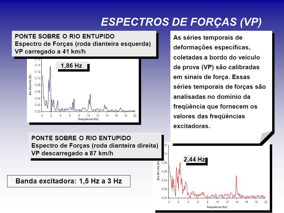 ESPECTROS DE FORÇAS (VP)