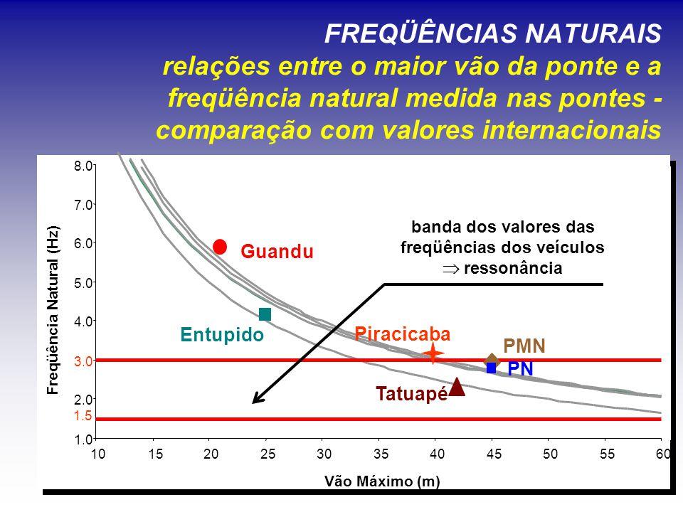 freqüências dos veículos Freqüência Natural (Hz)