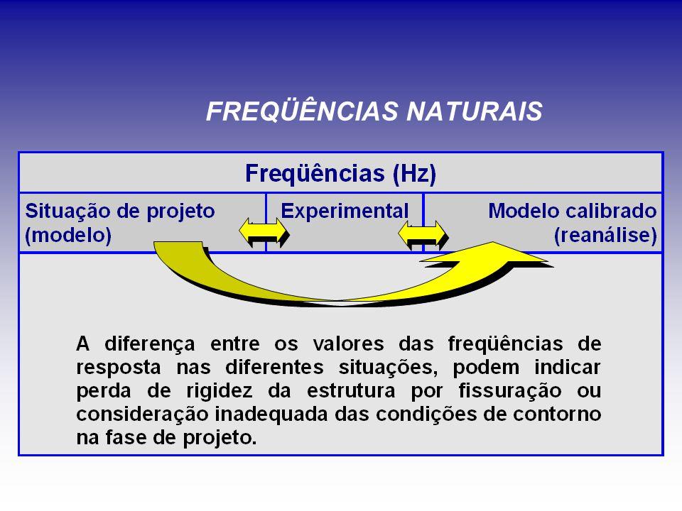 FREQÜÊNCIAS NATURAIS