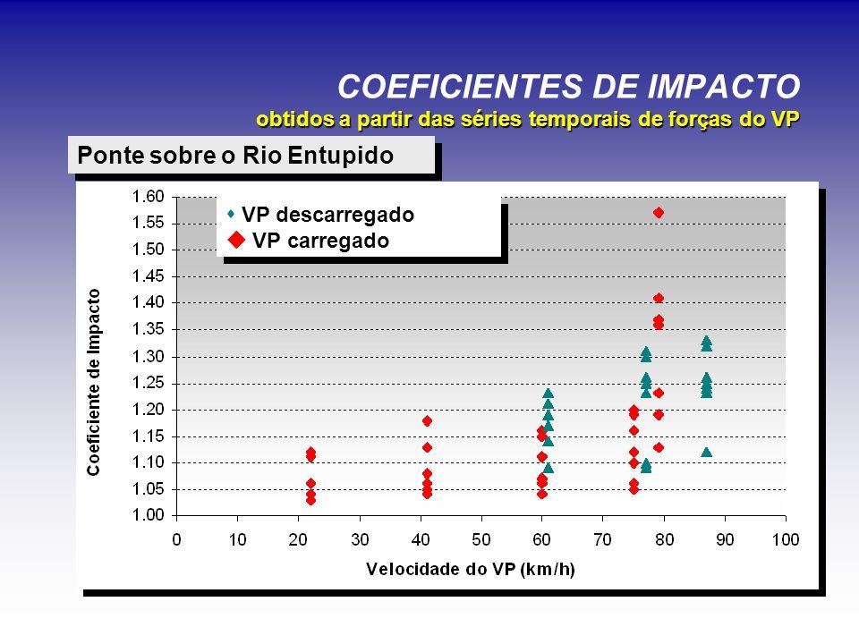 COEFICIENTES DE IMPACTO obtidos a partir das séries temporais de forças do VP