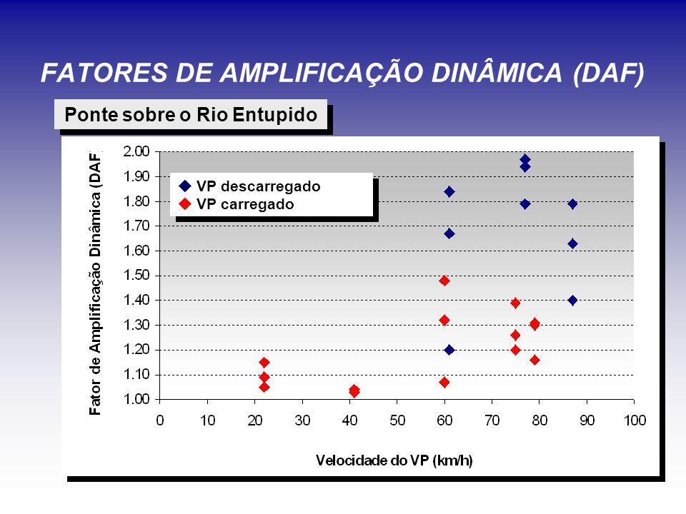 FATORES DE AMPLIFICAÇÃO DINÂMICA (DAF)