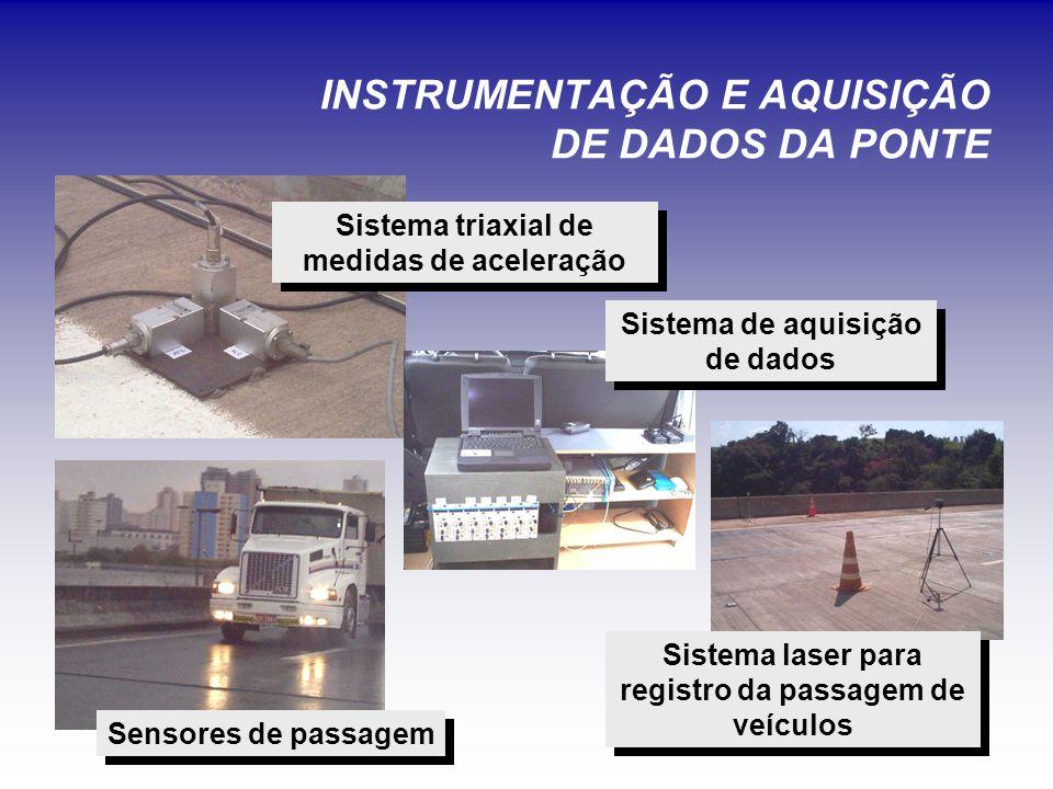 INSTRUMENTAÇÃO E AQUISIÇÃO DE DADOS DA PONTE