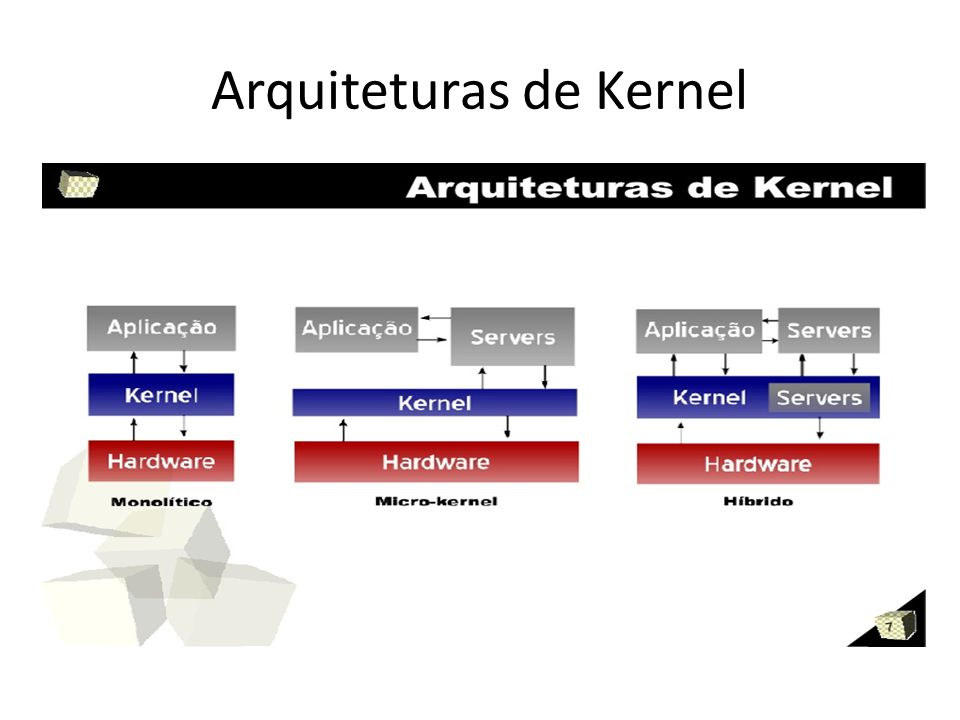 Arquiteturas de Kernel