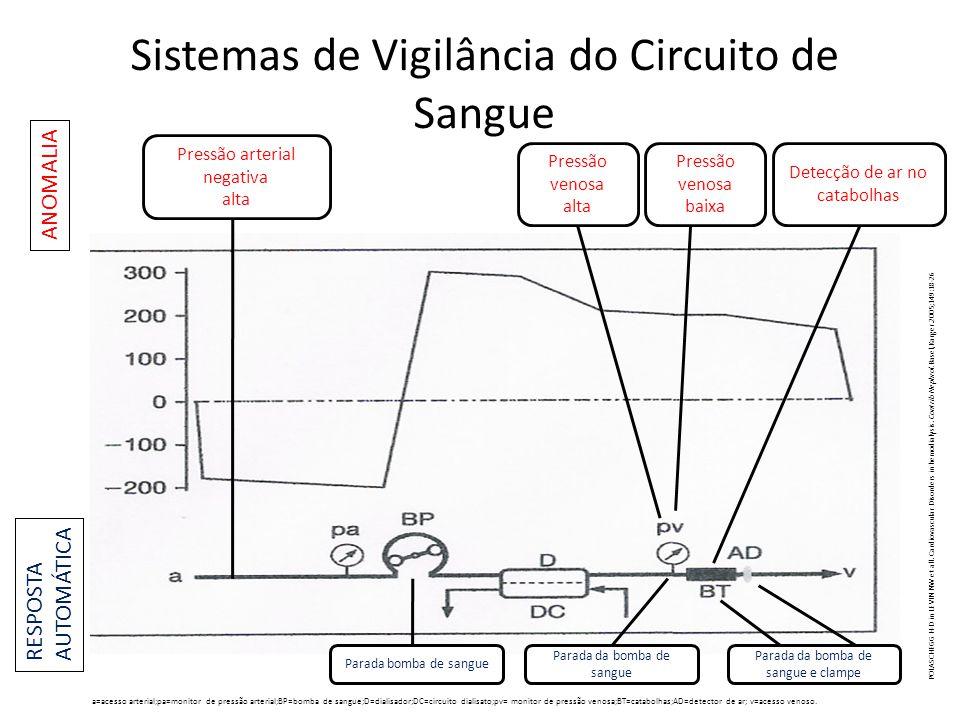 Sistemas de Vigilância do Circuito de Sangue