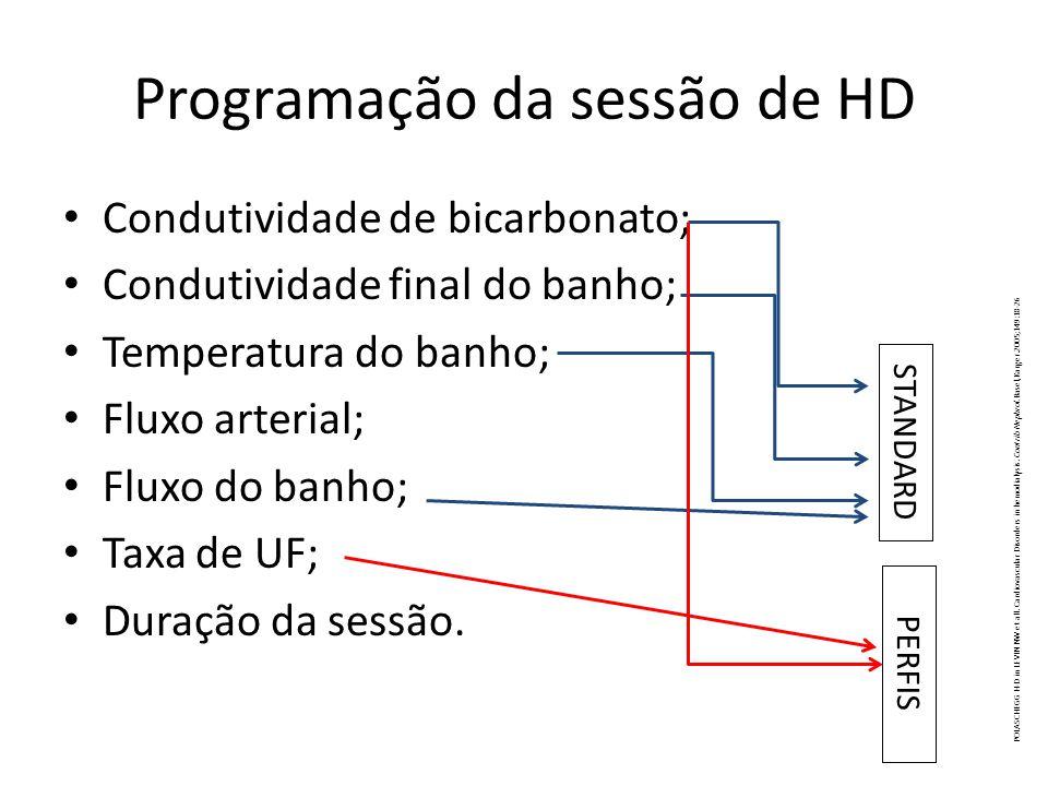 Programação da sessão de HD