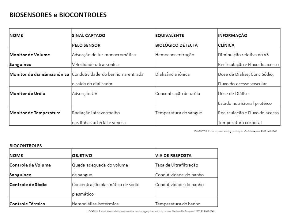 BIOSENSORES e BIOCONTROLES
