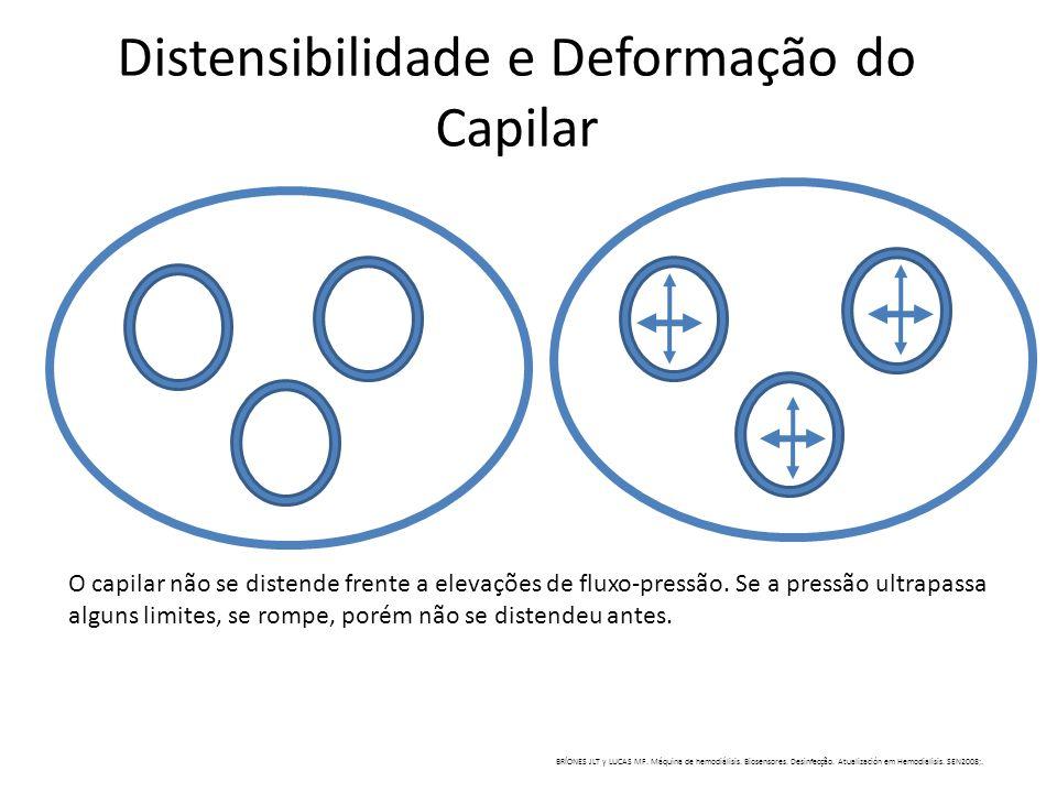 Distensibilidade e Deformação do Capilar