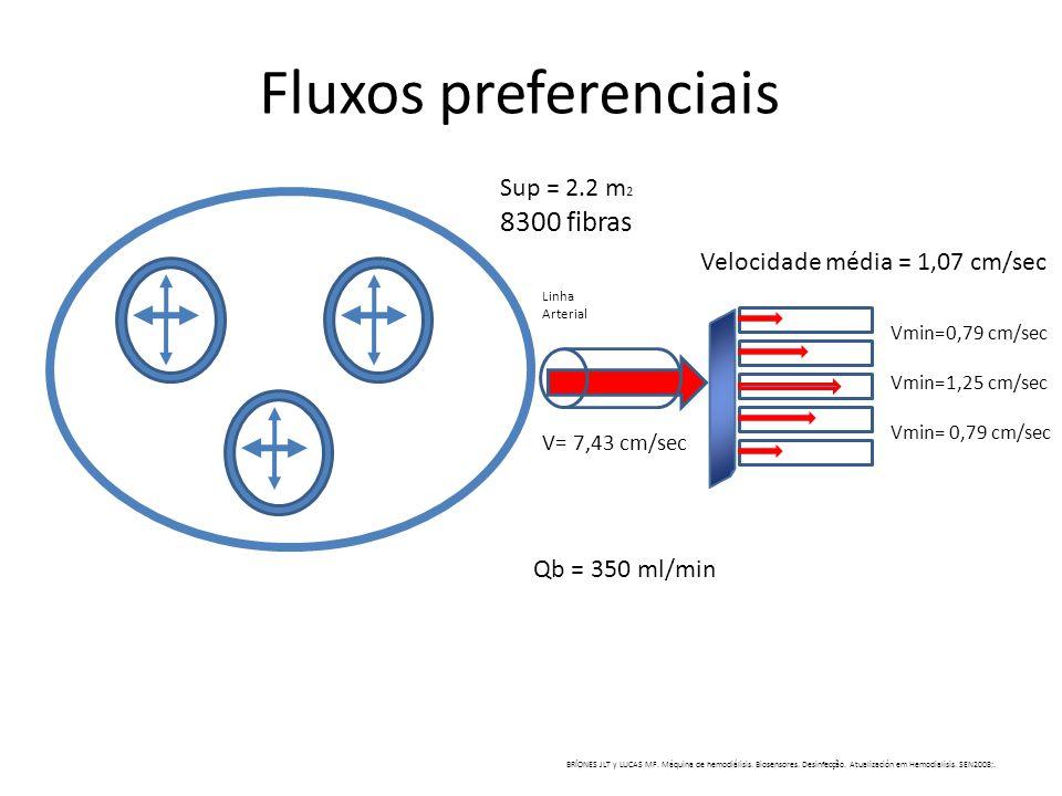 Fluxos preferenciais 8300 fibras Sup = 2.2 m2