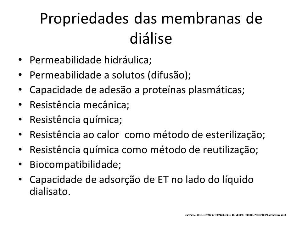 Propriedades das membranas de diálise